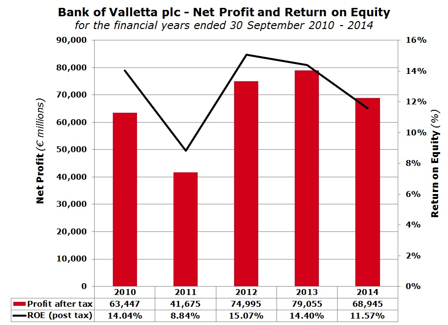 Bank of Valletta plc - Net Profit and Return on Equity