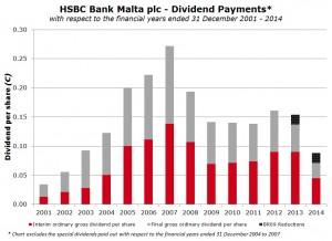 HSBC Bank Malta plc - Dividends | Rizzo, Farrugia & Co