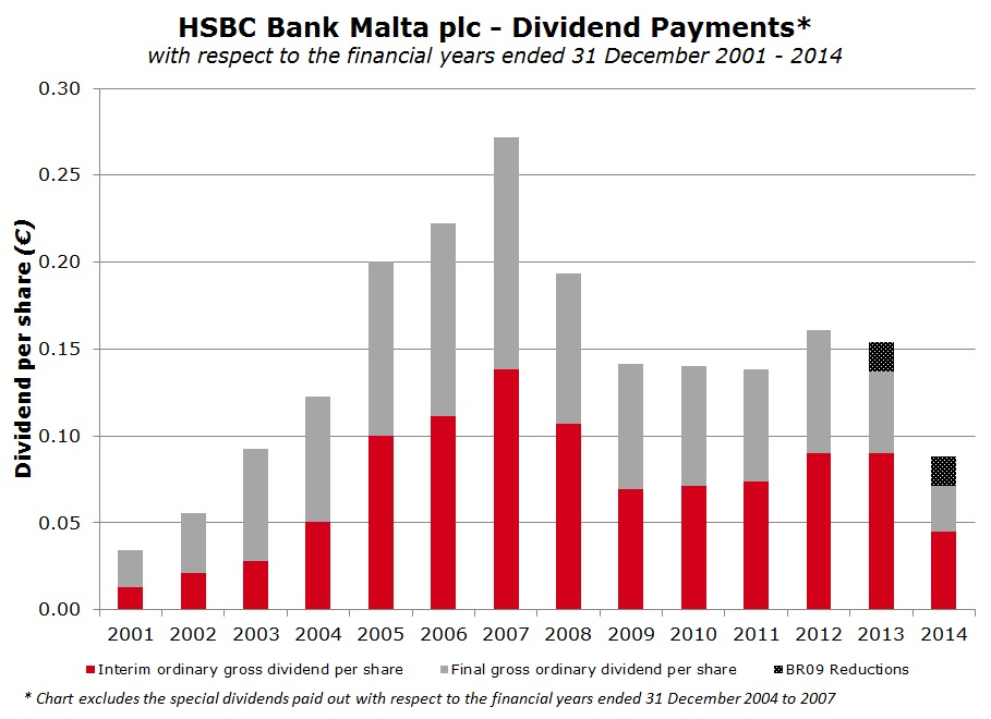HSBC Bank Malta plc - Dividends