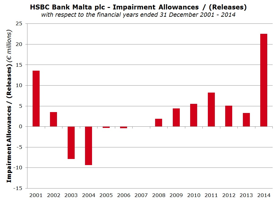 HSBC impairments surge and dividends slide   Rizzo, Farrugia & Co