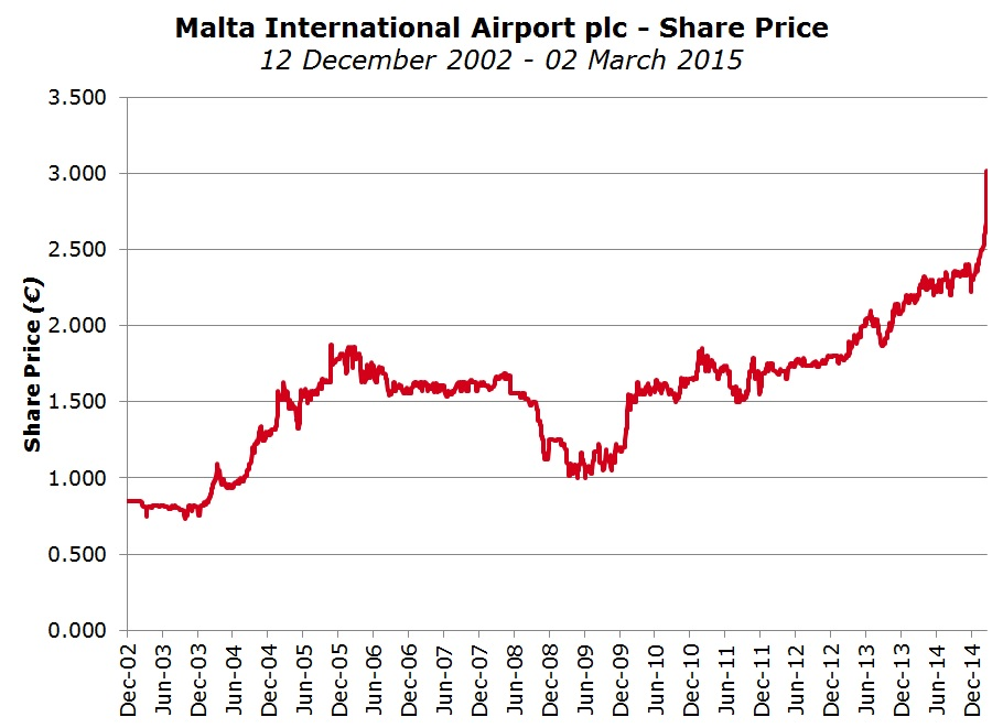Malta International Airport plc - Share Price