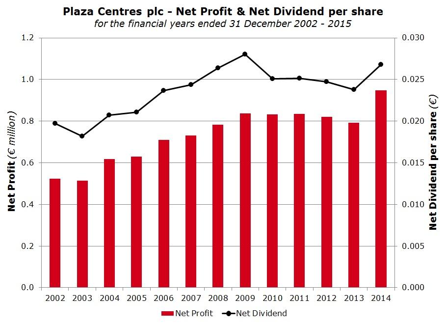 Plaza Centres plc - Net Profit & Net Dividend per share