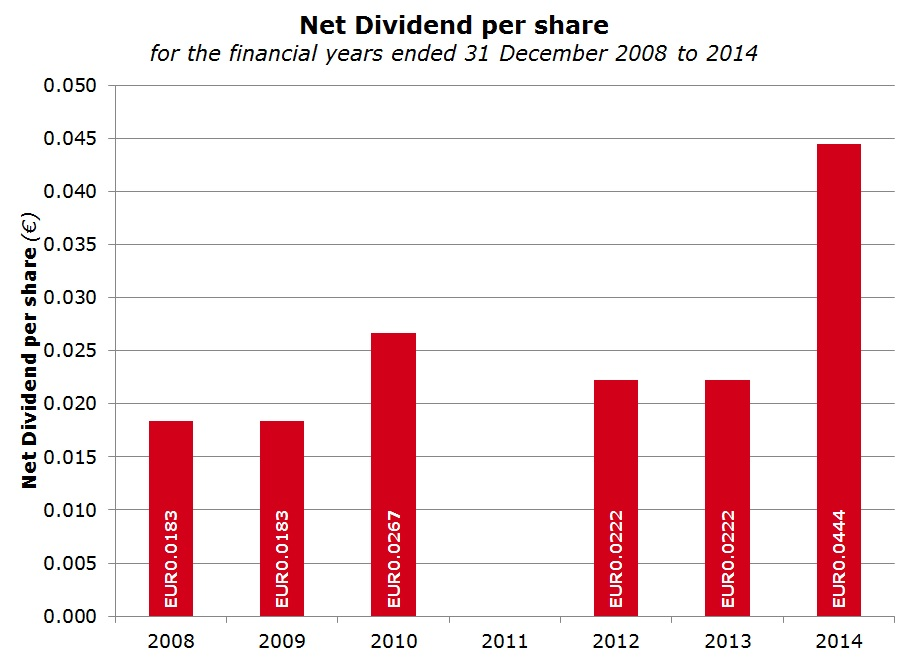 RS2 Software plc - Net dividend per share