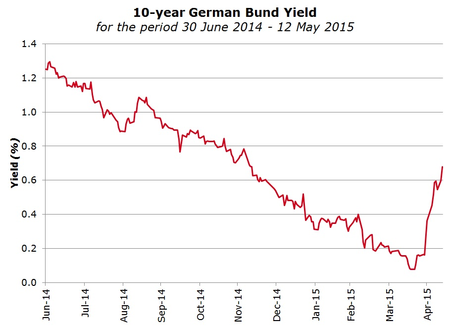 10-Year German Bund Yield