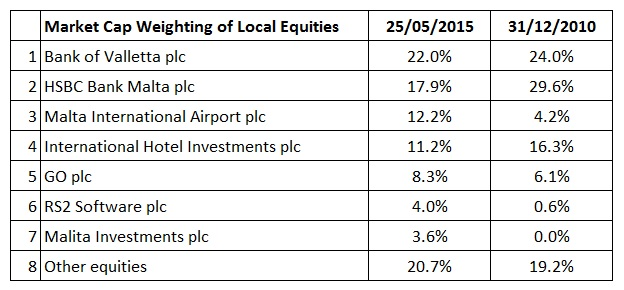 Market Capitalisation Weighting of Local Equities