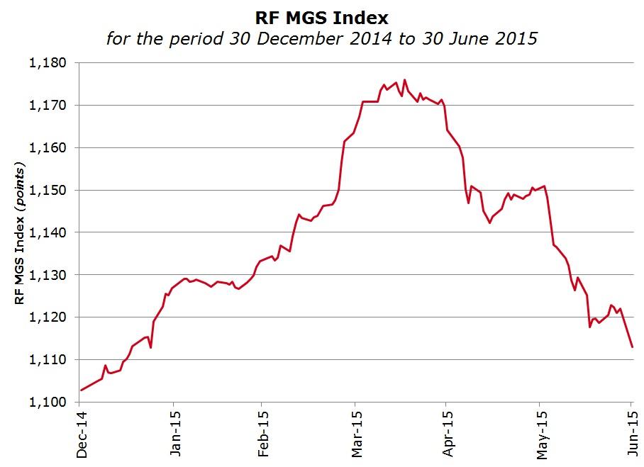RF MGS Index