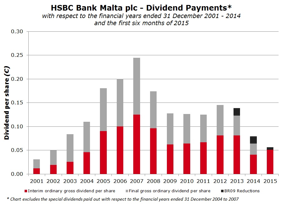 HSBC's performance once again impacted by higher costs and