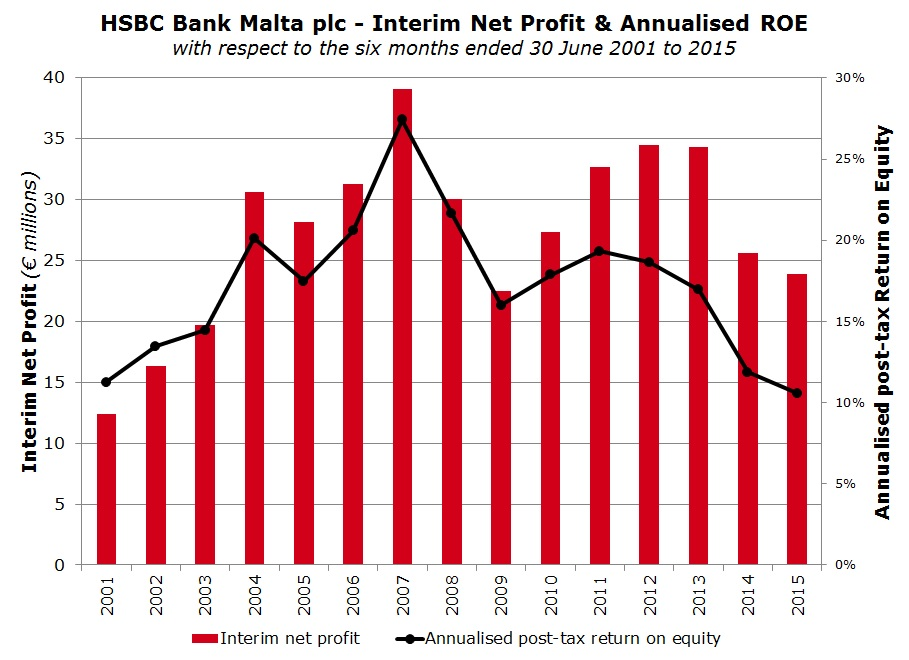 Article 396_HSBC Interim Net Profit + Annualised ROE