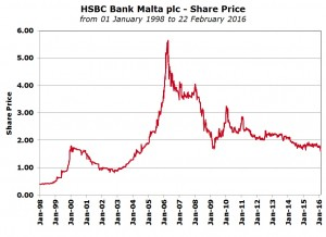 HSBC Bank Malta plc - Share Price from 01 January 1998 to 22