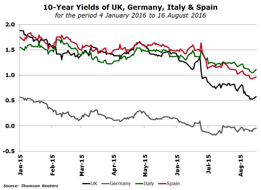 A chart showing the 10-year yields of UK, Germany, Italy & Spain for the period between 4 January 2016 to 16 August 2016