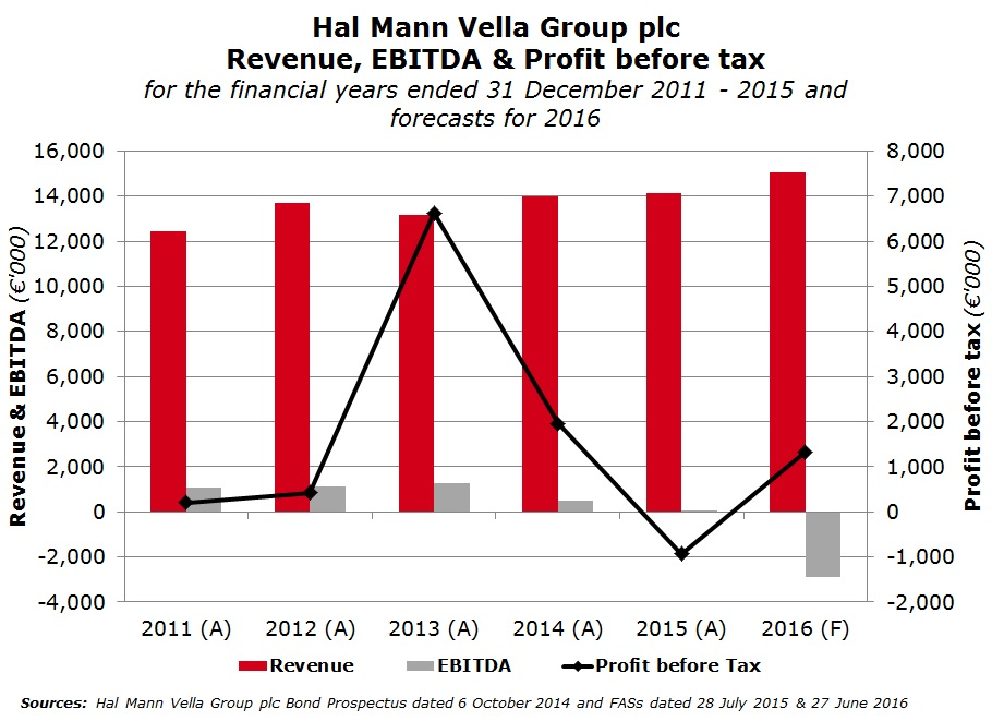Hal Mann retracts from diversification strategy | Rizzo
