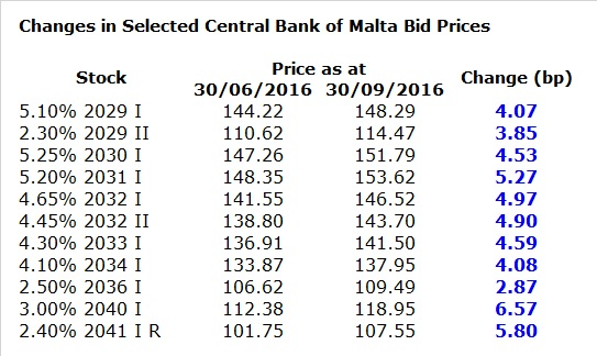 Changes in Selected Central Bank of Malta Bid Prices