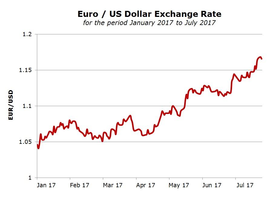 Euro/US Dollar Exchange Rate   Rizzo, Farrugia & Co  (Stockbrokers