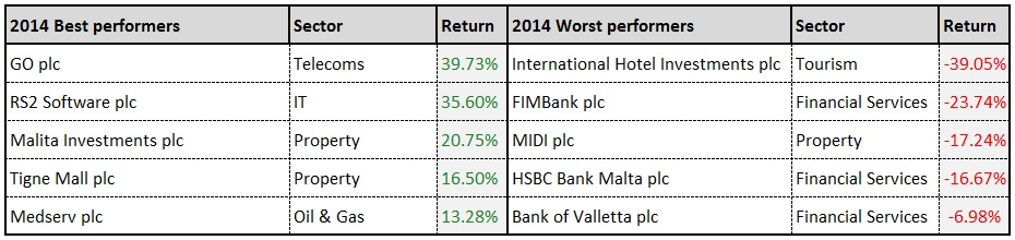 2014 Best & Worst Performers