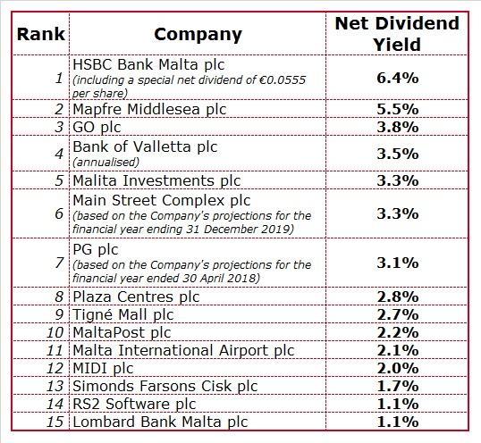 The dividend league table   Rizzo, Farrugia & Co  (Stockbrokers) Ltd